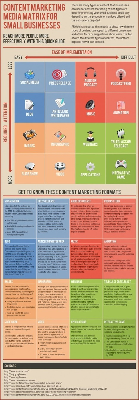 Content Marketing for Recruiters on Social Media [INFOGRAPHIC] | World of #SEO, #SMM, #ContentMarketing, #DigitalMarketing | Scoop.it