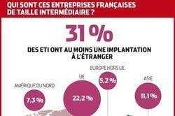 Infographie : qui sont les ETI françaises ? | Mundoshop | Scoop.it