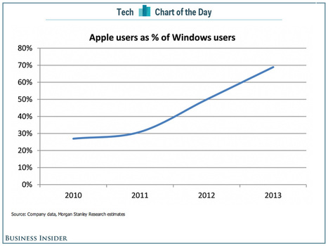 70% of Windows households are now also Apple households | cross pond high tech | Scoop.it