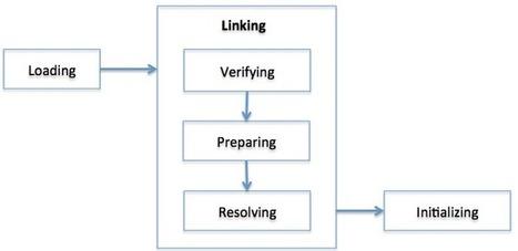 Understanding JVM Internals | CUBRID Blog | Performance Java | Scoop.it