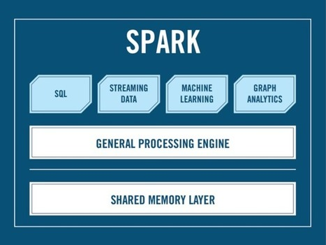Where There's Spark There's Fire: The State of Apache Spark in 2014 | BigData NoSql and Data Stuff | Scoop.it