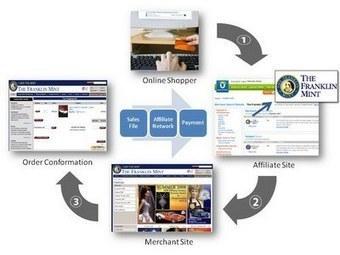 Internet Marketing   IS Research   Scoop.it