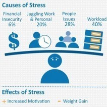 Stress In the Workplace   Visual.ly   healthy foods   Scoop.it