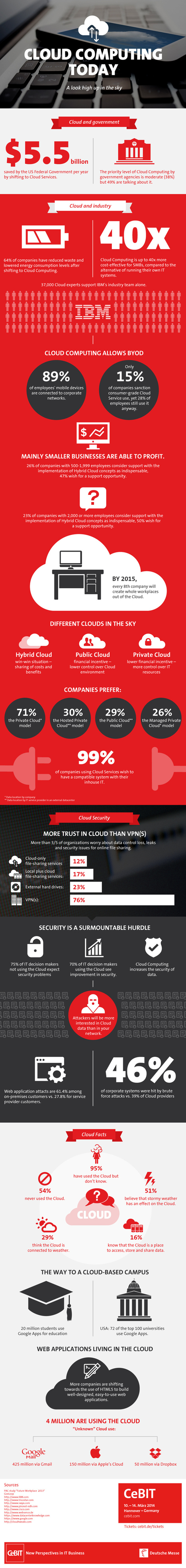 Cloud Computing 2014 And Beyond (infographic) - The MSP Hub | cloud | Scoop.it