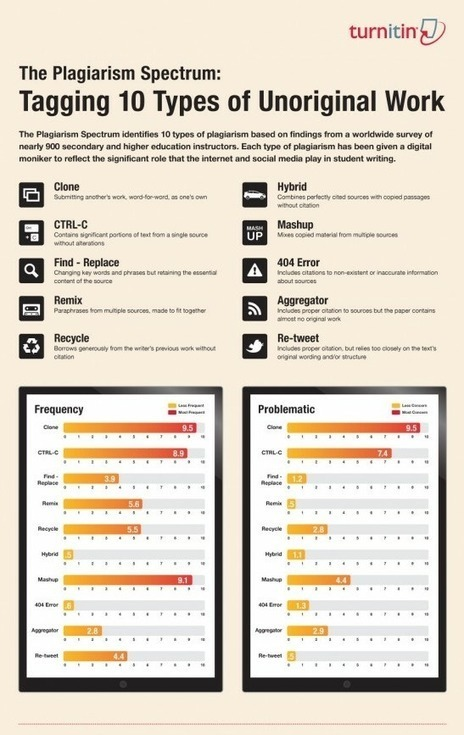 10 types of plagiarism (and why I'm pleading guilty to at least one charge) | Aula Abierta | Scoop.it