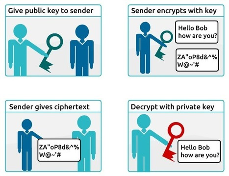What is encryption | topupCoach.com | Virtual Coaching | Scoop.it