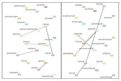 Using Social Media Data Aggregators to Do Social Research | Neli Maria Mengalli's Scoop.it! Space | Scoop.it