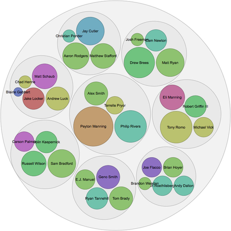 New tool lets you visualize just about anything in 5 minutes (maybe less) | Social Media Monitoring | Scoop.it