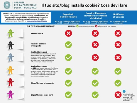 "Cookie, il chiarimento definitivo - Wired | L'impresa ""mobile"" 