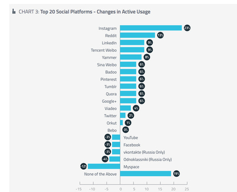 How Social Media Users Are Going Mobile In Three Charts | Online reporting tools and digital communication | Scoop.it