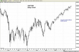 Trader Dan's Market Views: All Boats Rising? | Commodities, Resource and Freedom | Scoop.it