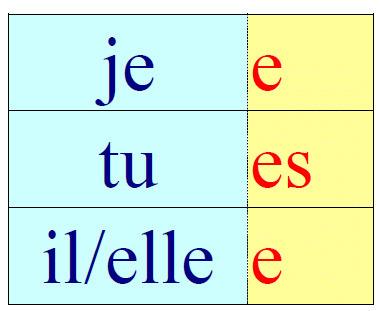 verbes du 1er groupe - Présent | classyo-com | Scoop.it