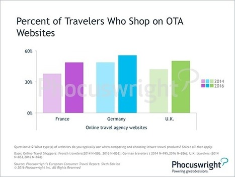 Europe Experiencing Skyrocketing Online Booking Rates: Phocuswright | Tourism marketing | Scoop.it