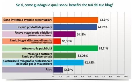 Come si evolve il blogging in Italia? | Blogging Freelance | Scoop.it