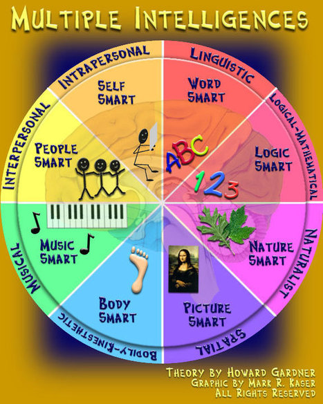 Put Your Thinking Cap On & Learn About Multiple Intelligences ... | Multiple Intelligences in the Elementary School Classroom | Scoop.it