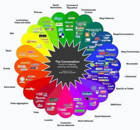 Quels outils pour diagnostiquer votre e-reputation ? | E-Réputation des marques et des personnes : mode d'emploi | Scoop.it