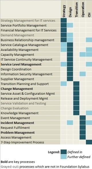 ITIL Service Management: ITIL 2011 Processes | Web Analytics | Scoop.it