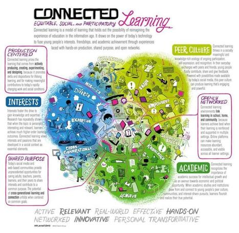 Connected Learning Infographic | Connected Learning | We Need Montessori | Scoop.it