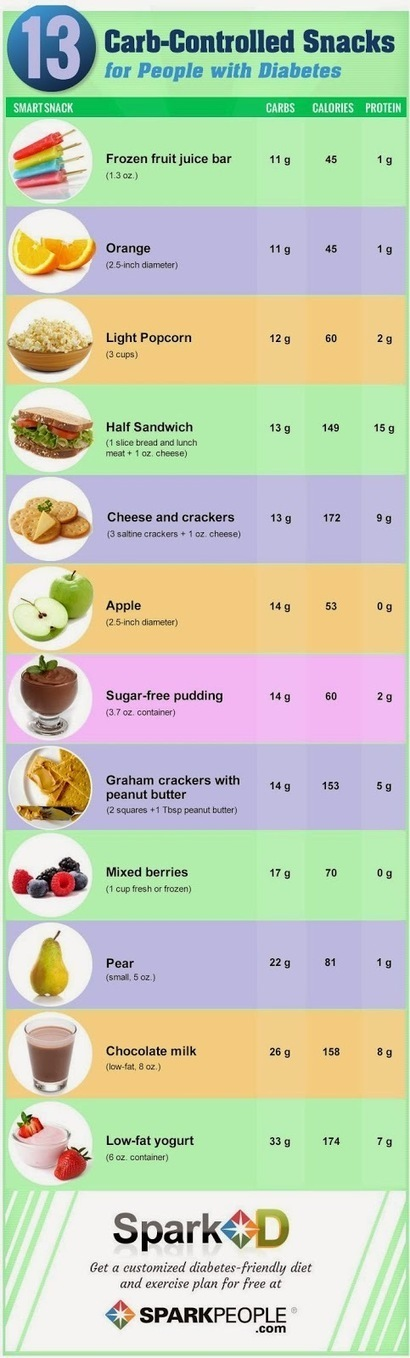 Infographic: Carb Controlled Snacks | Diabetes Health & News | Scoop.it