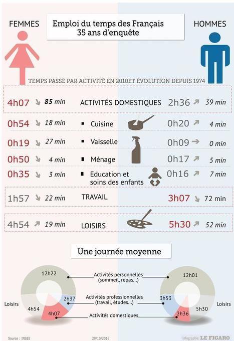 Comment l'emploi du temps des Français a changé en 35 ans | Infographie | Scoop.it