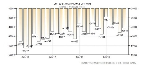Actually, US Trade Deficit INCREASING Monthly, $40641 Million in Oct. 2013 [obomber, LYING AGAIN, BLEEDING USA] | News You Can Use - NO PINKSLIME | Scoop.it