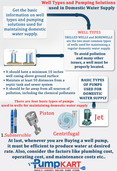Well Types and Pumping Solutions used in Domestic Water Supply | water pumps online in India | Scoop.it