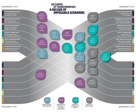 2012 Map of the Decade | Happy {organisation} | Scoop.it