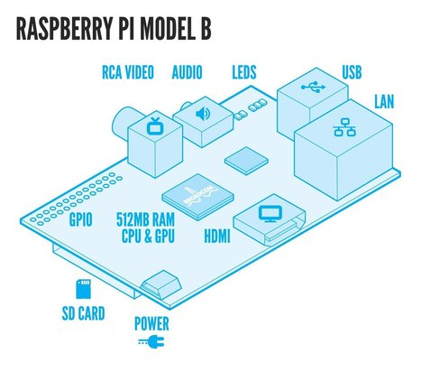 New Project: Raspberry Pi AirPlay Speaker | Raspberry Pi | Scoop.it
