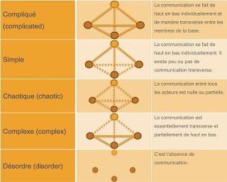 Scrum et la complexité: l'explication par Cynefin   Complex systems and projects   Scoop.it