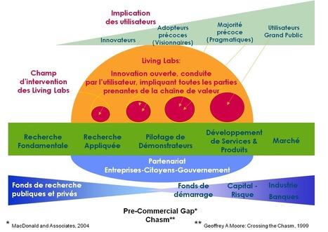 NetPublic » Qu'est-ce qu'un Living Lab ? Guide exhaustif | Fab Lab, Living Lab et innovations numériques citoyennes | Scoop.it