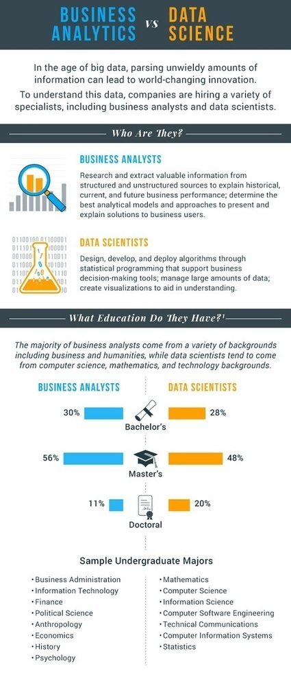 Infographic – Data Scientist or Business Analyst? Knowing the Difference is Key | Data Governance and MDM | Scoop.it