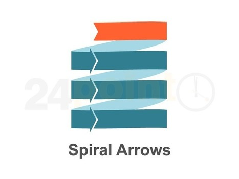 Spiral Arrows - Animated PowerPoint Slides | PowerPoint Presentation Tools and Resources | Scoop.it