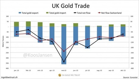 More On The West To East Gold Exodus | In Gold We Trust | Gold and What Moves it. | Scoop.it