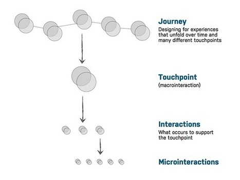 Un-Sucking the Touchpoint | Adaptive Path | customer experience | Scoop.it
