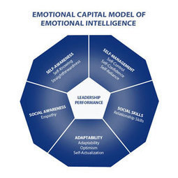 How great leaders are using emotional intelligence (EQ) to build business capital   Sheffield Hallam University   Leadership   Scoop.it