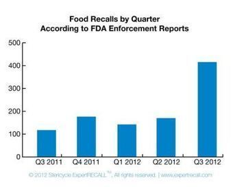 Big Spike in Food Recalls During Third Quarter | GlobalFoodSafety | Scoop.it