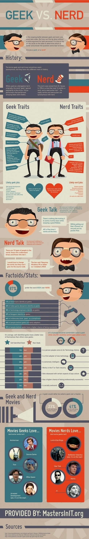 Geek vs Nerd Infographic - Skadeedle | Lean Startup Framework | Scoop.it