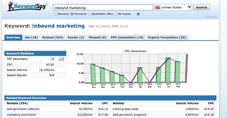 Top 3 Alternatives to Google's Keyword Research Tool   Good Research Tools on Web   Scoop.it