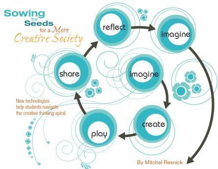 Sowing the Seeds for a More Creative Society | Connected Learning | Into the Driver's Seat | Scoop.it
