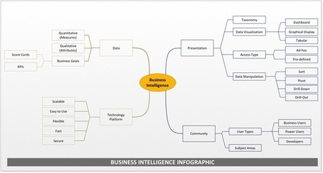 The Four Pillars of Business Intelligence | All about Open Innovation | Scoop.it