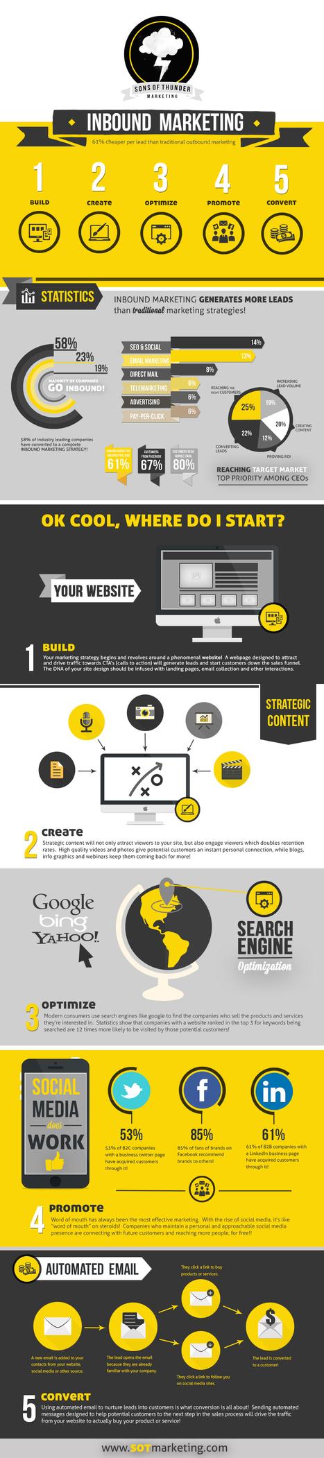 Guía para Inbound Marketing [Infografía] | Marketing y ventas B2B | Scoop.it