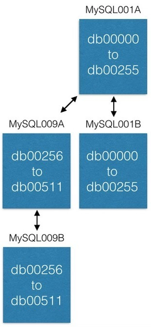 Sharding Pinterest: How we scaled our MySQL fleet | Pinterest | Scoop.it