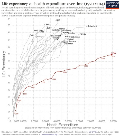 The Awful U.S. Life Expectancy Despite Awesome Dollars Spent on Healthcare!   Health Care Business   Scoop.it