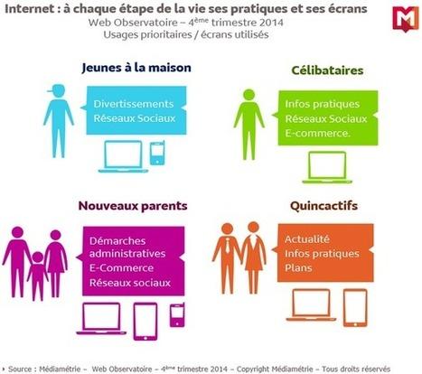 Le RÔLE d'Internet dans les étapes de la vie, analysé avec l'étude Web Observatoire de Médiamétrie - Offremedia | Machines Pensantes | Scoop.it