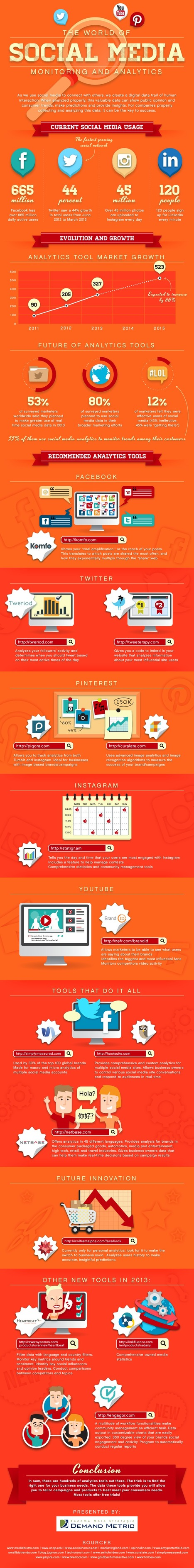 The World of Social Media Monitoring & Analytics  [infographic] | Digital, Social Media and Internet Marketing | Scoop.it