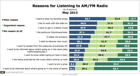 Radio Benefits From Triggering Its Listeners' Emotions | Radio 2.0 (En & Fr) | Scoop.it