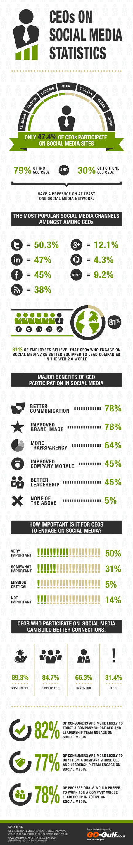CEOs on Social Media Statistics [Infographic] | Social Mercor | Scoop.it