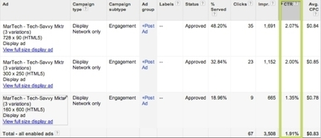 2% Display CTR, G+ Post Amplification! Is AdWords Social The New SEO? | Digital-News on Scoop.it today | Scoop.it
