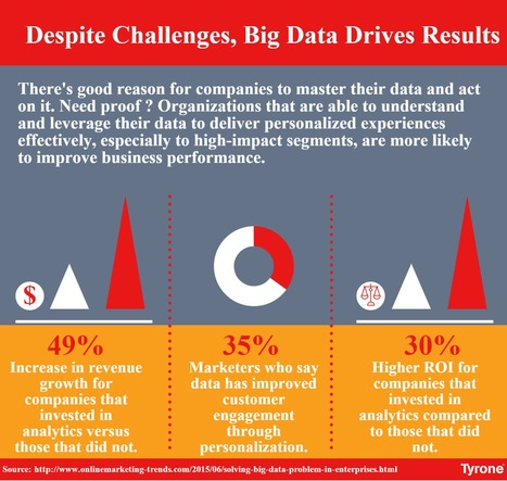 ‪#‎BigData‬: Despite ‪#‎Challenges‬, #BigData Drives ‪#‎Results‬ For More Infographics: http://goo.gl/khFUJF | tyrone | Scoop.it