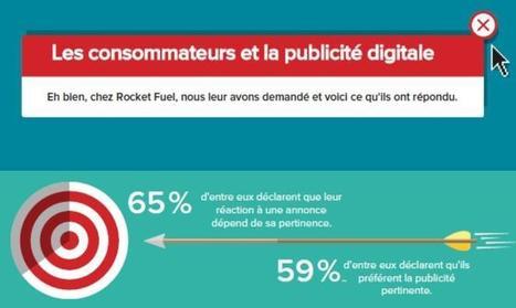 Infographie : 65% des internautes préfèrent la publicité à un contenu payant | Offremedia | e-Veille : Social Media, Marketing, NTIC ... | Scoop.it